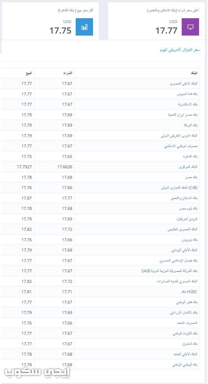 سعر الدولار اليوم الاثنين 1 يناير 2018