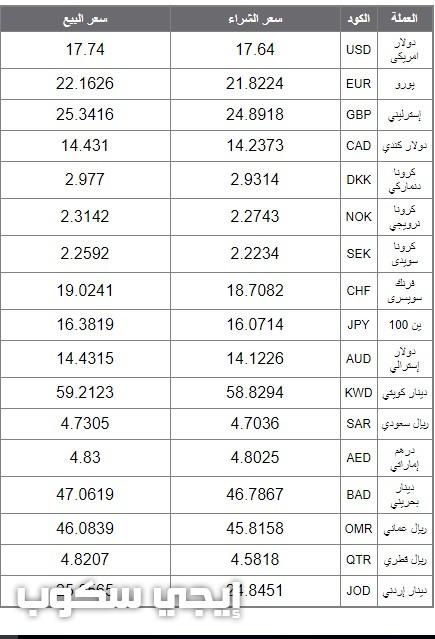 أسعار العملات العربية والأجنبية في البنك الأهلي