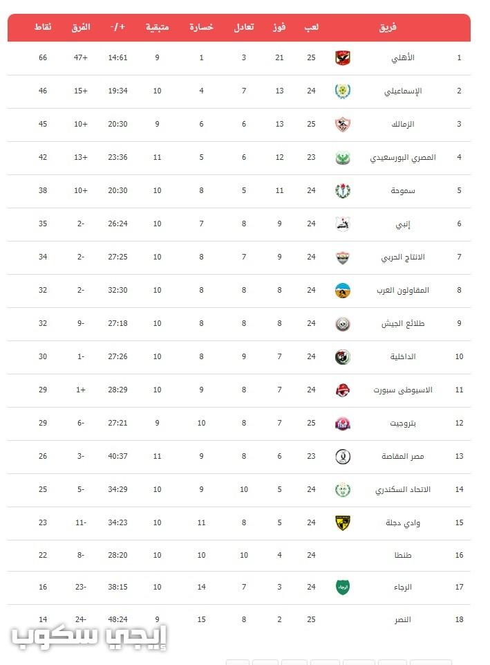 جدول مباريات الأهلى فى دورى أبطال أفريقيا