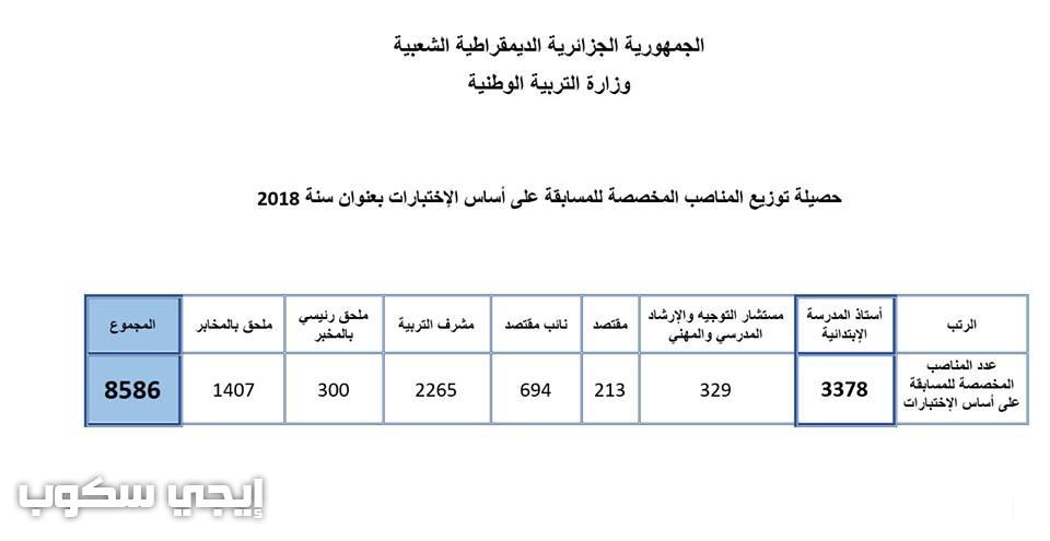 مسابقة الاساتذة 2018 وزارة التربية الوطنية الجزائرية مسابقات التوظيف لأساتذة الطور الابتدائي والإداريين