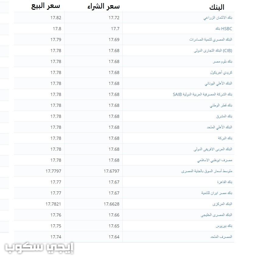 سعر الدولار اليوم السبت 26-8-2017