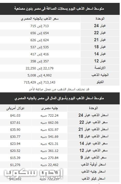 أسعار الذهب والفضة اليوم في مصر