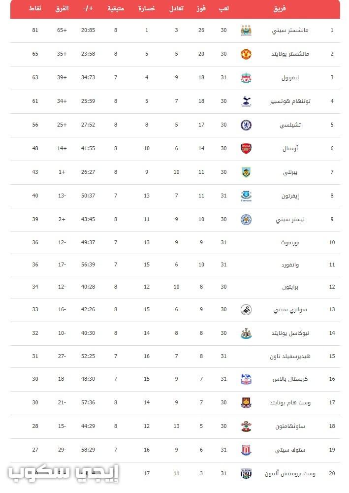 ترتيب الدوري الانجليزي وقائمة هدافي البريميرليج لموسم 2017 2018