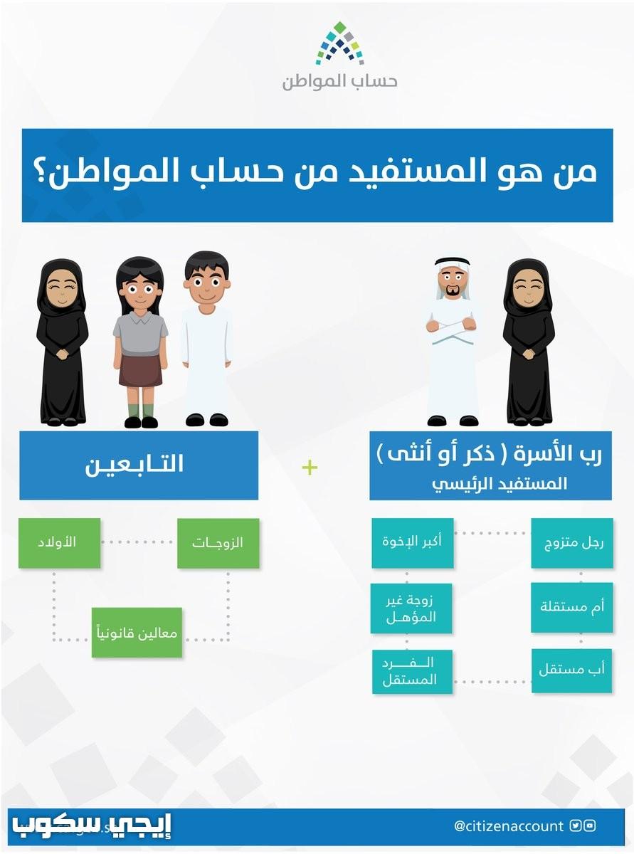 حاسبة الاستحقاق والدعم لحساب المواطن التقديرية وطريقة ...